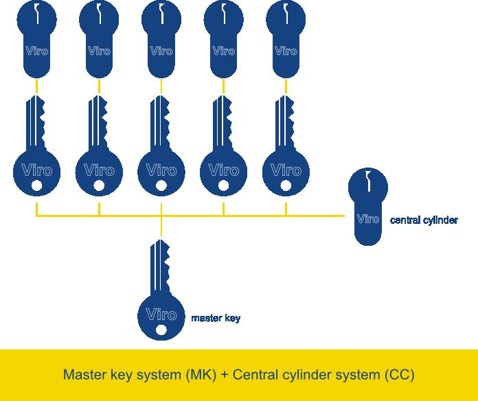mk-cc system