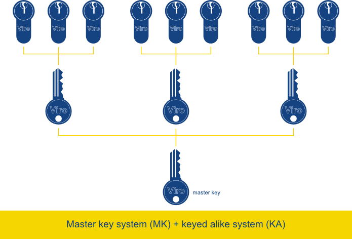 Different keyed alike systems can be combined into a master key system.