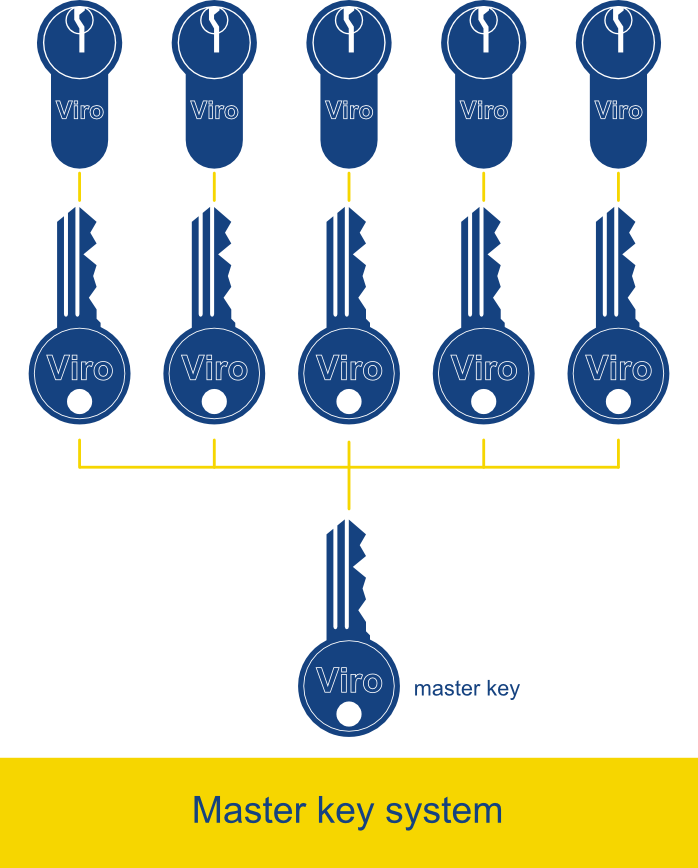 In a master key system each key opens the relative lock and the master key opens them all.